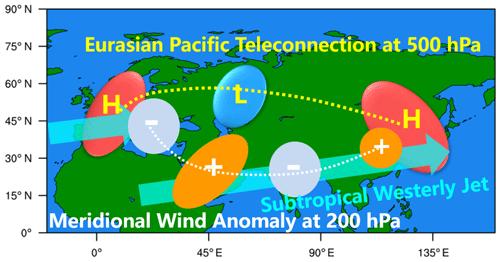https://www.atmos-chem-phys.net/20/4667/2020/acp-20-4667-2020-f11