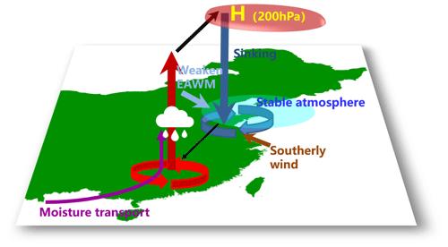 https://www.atmos-chem-phys.net/20/4667/2020/acp-20-4667-2020-f12