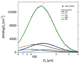 https://www.atmos-chem-phys.net/20/4757/2020/acp-20-4757-2020-f04