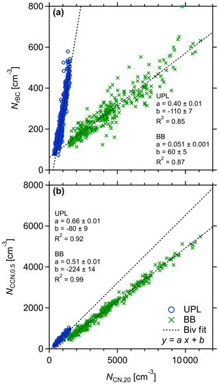 https://www.atmos-chem-phys.net/20/4757/2020/acp-20-4757-2020-f05