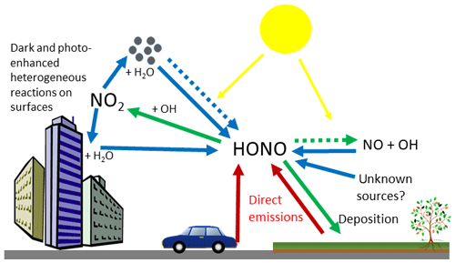 https://www.atmos-chem-phys.net/20/5231/2020/acp-20-5231-2020-f01