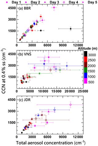https://www.atmos-chem-phys.net/20/561/2020/acp-20-561-2020-f04