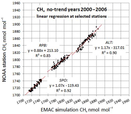 https://www.atmos-chem-phys.net/20/5787/2020/acp-20-5787-2020-f04