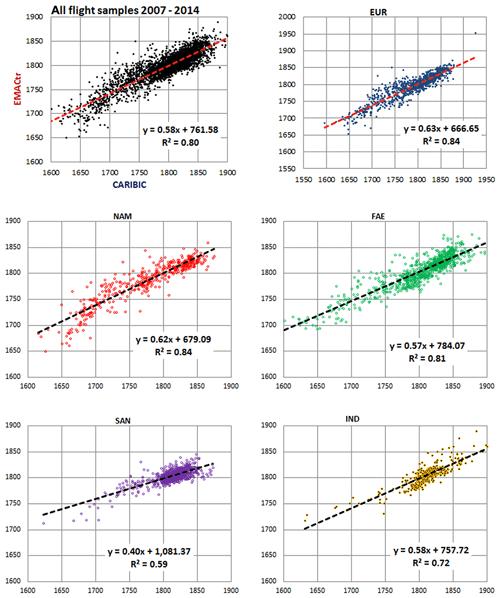https://www.atmos-chem-phys.net/20/5787/2020/acp-20-5787-2020-f14