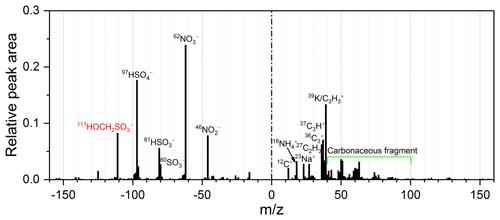 https://www.atmos-chem-phys.net/20/5887/2020/acp-20-5887-2020-f01