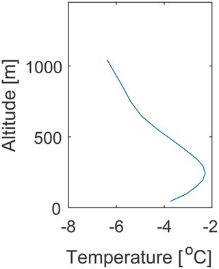https://www.atmos-chem-phys.net/20/625/2020/acp-20-625-2020-f02