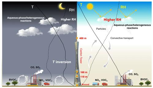 https://www.atmos-chem-phys.net/20/6435/2020/acp-20-6435-2020-f09