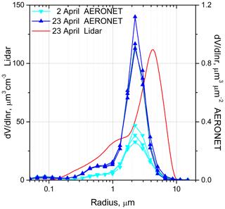 https://www.atmos-chem-phys.net/20/6563/2020/acp-20-6563-2020-f14