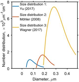 https://www.atmos-chem-phys.net/20/683/2020/acp-20-683-2020-f02