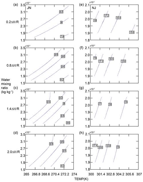 https://www.atmos-chem-phys.net/20/7291/2020/acp-20-7291-2020-f07