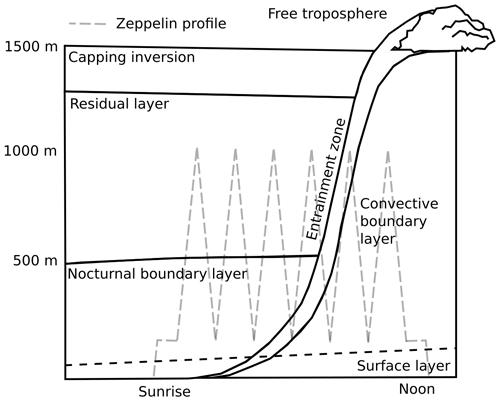 https://acp.copernicus.org/articles/21/12649/2021/acp-21-12649-2021-f01