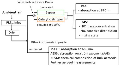 https://acp.copernicus.org/articles/21/635/2021/acp-21-635-2021-f01